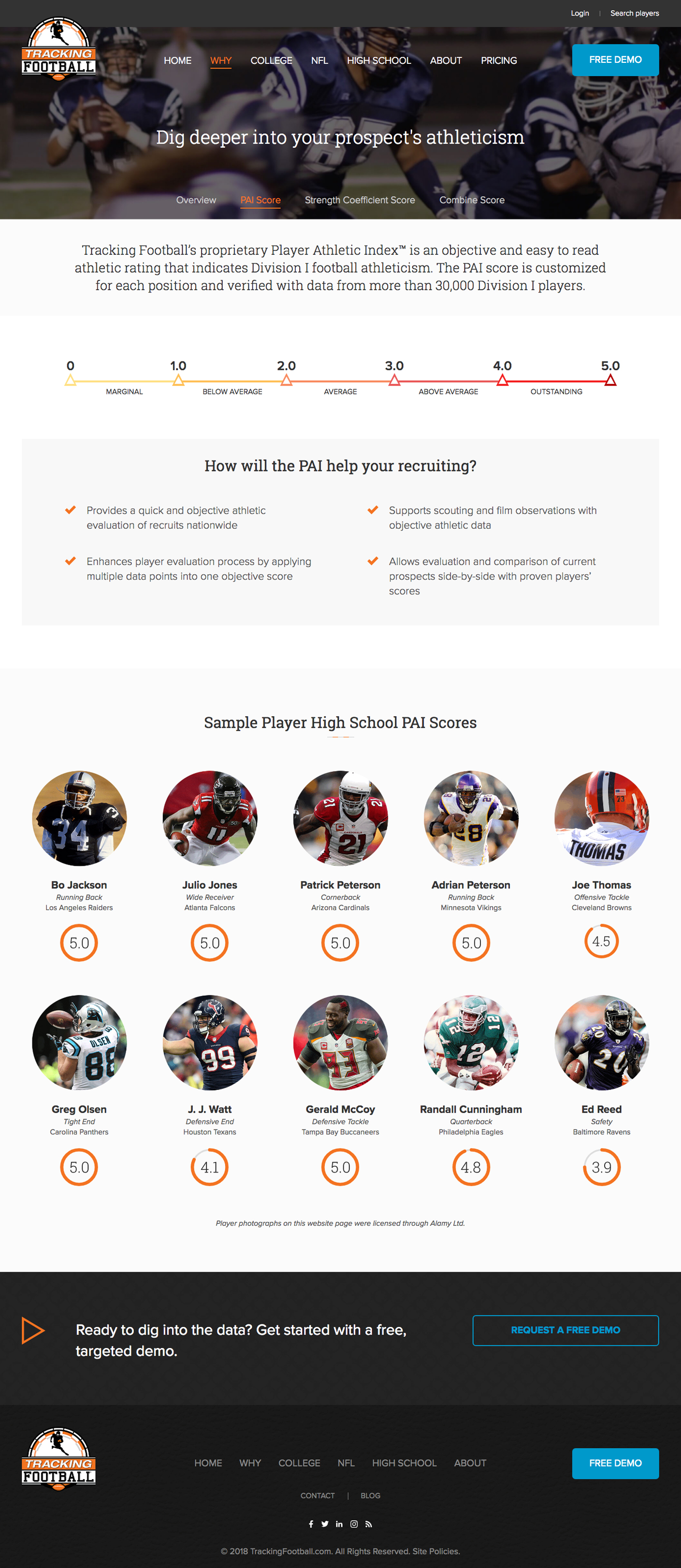 Player Athletic Index web page